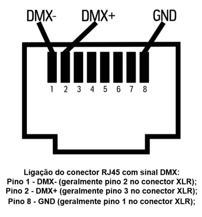 Lumikit PRO 8 LT - conector DMX RJ45
